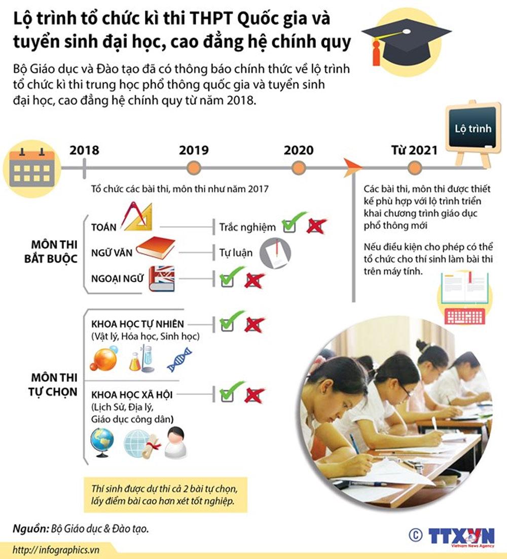Lộ trình, kỳ thi THPT Quốc gia, tuyển sinh, đại học, cao đẳng
