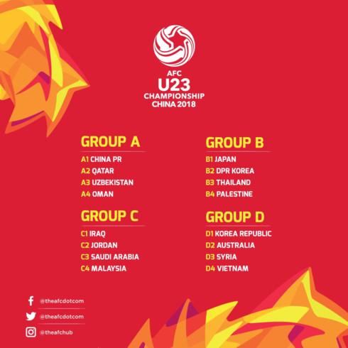 Bốc thăm, VCK, U23 châu Á, 2018, Việt Nam, cùng bảng, Hàn Quốc